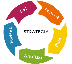 strategy steps in design
